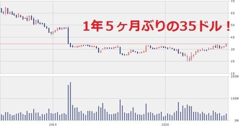 株価チャート2020年7月17日