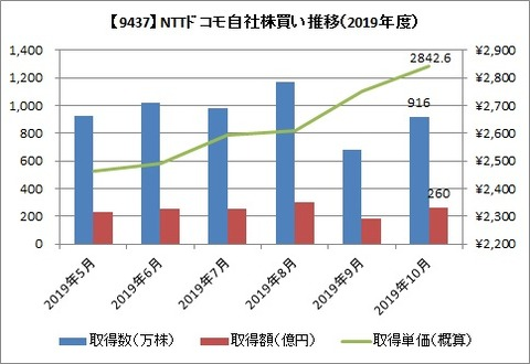 NTTドコモ 自社株買い推移(2019年度)