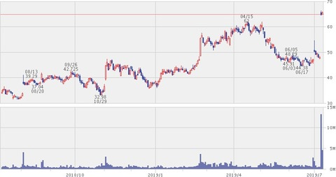 ACIA株価チャート