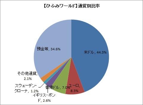 【ひふみワールド】通貨別比率(2019年10月)