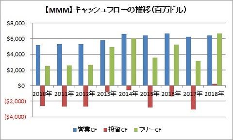 【MMM】CF推移 20184Q