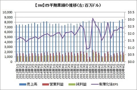 【MMM】四半期業績の推移