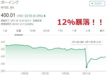 株価暴落 2019年3月