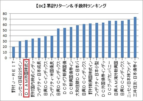 【DC】累計リターン&手数料ランキング