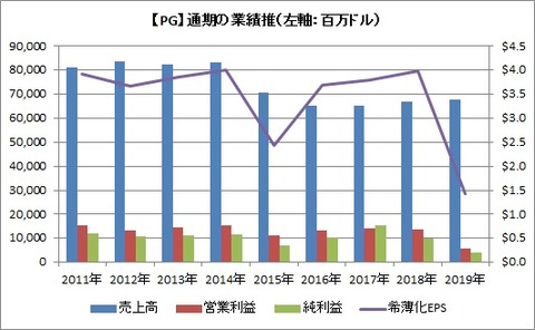 【PG】通期業績推移