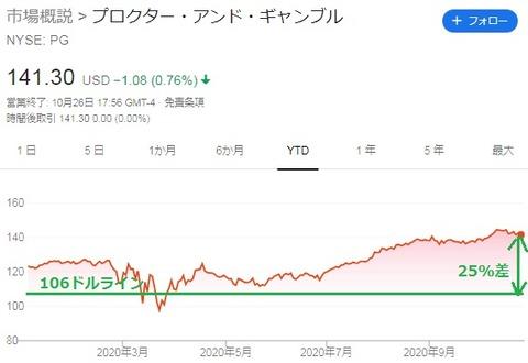株価チャート(2020年9月1日)