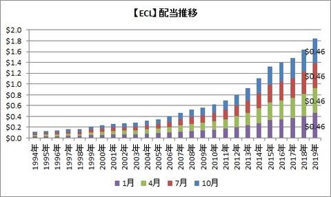 【ECL】配当推移
