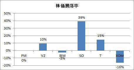 株価騰落率