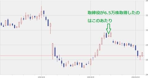 【KHC】株価チャート(2019年10月4日)