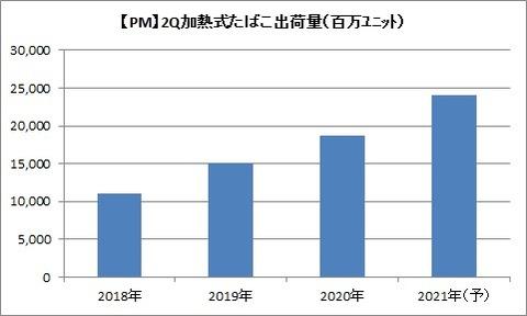 【PM】2Q加熱式たばこ出荷数の推移