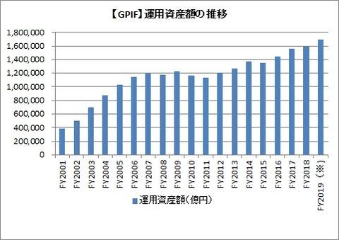 【GPIF】運用資産額の推移
