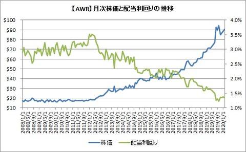 株価と配当利回りの推移
