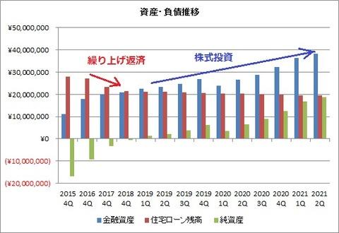 金融資産・負債推移