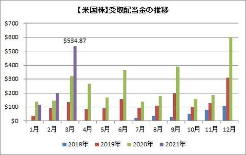 【米国株】受取配当金の推移