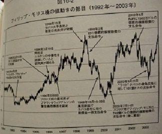 株式投資の未来 163ページ