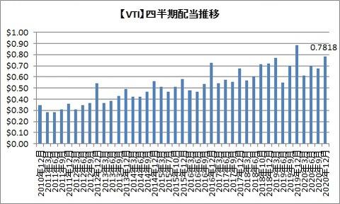 【VTI】四半期配当推移