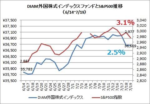 DIAM外国株式インデックスとS&P500(2019年7月)