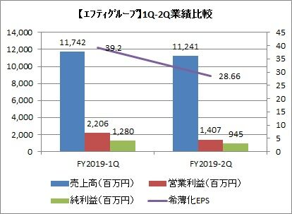 エフティグループ 1Q-2Q業績比較