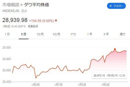 ダウ平均株価(2020年1月9日)