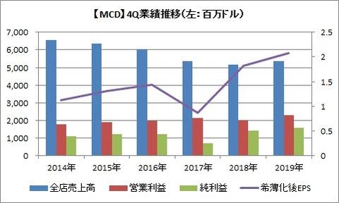 【MCD】 4Q業績推移
