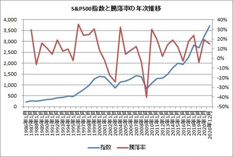 S&P500指数と騰落率の年次推移