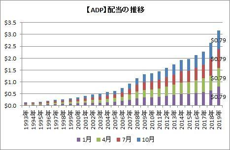【ADP】配当の推移