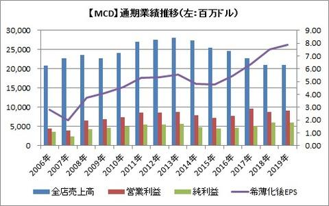 【MCD】業績推移