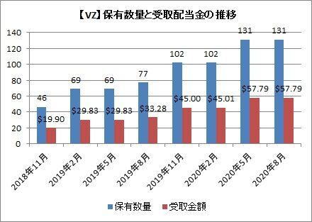 【VZ】保有数量と配当推移