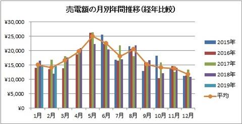 売電額の月別年間推移(経年比較)【2019年2月】