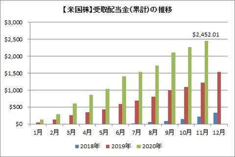 【米国株】受取配当金(累計)の推移