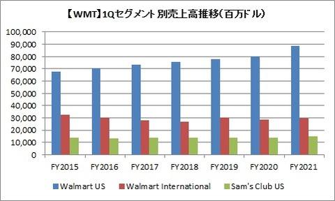 WMT 1Qセグメント別売上高推移