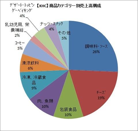 【KHC】商品カテゴリー別売上高構成