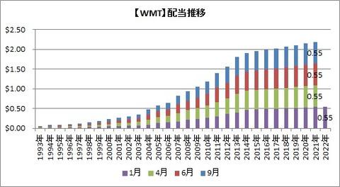 WMT配当推移