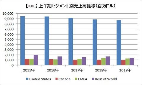 【KHC】上半期セグメント別売上高推移
