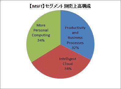 【MSFT】セグメント別売上高構成(通期)