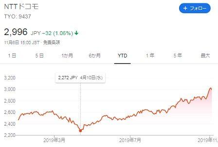 NTTドコモ チャート(2019年11月7日)
