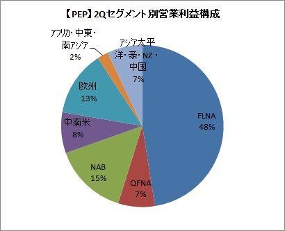 【PEP】2Qセグメント別営業利益