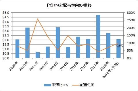 【T】EPSと配当性向の推移