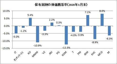 2020年1月末保有銘柄株価騰落率