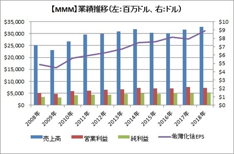 【MMM】業績推移 20184Q