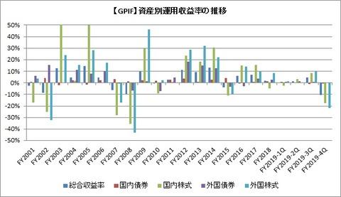【GPIF】資産別運用収益の推移