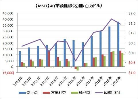 【MSFT】4Q業績推移