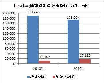 【PM】4Q種類別出荷数の推移