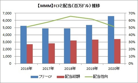 【MMM】通期フリーCFと配当の推移