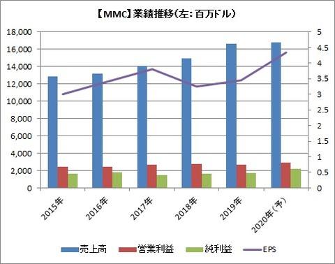 【MMC】業績推移