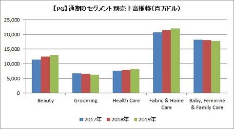 【PG】通期セグメント別売上高推移
