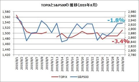 TOPIXとS&P500 2019年8月