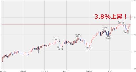 株価チャート(2019年7月30日)