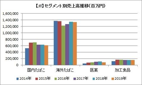 JT 通期セグメント別売上高推移
