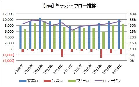 【PM】CF推移